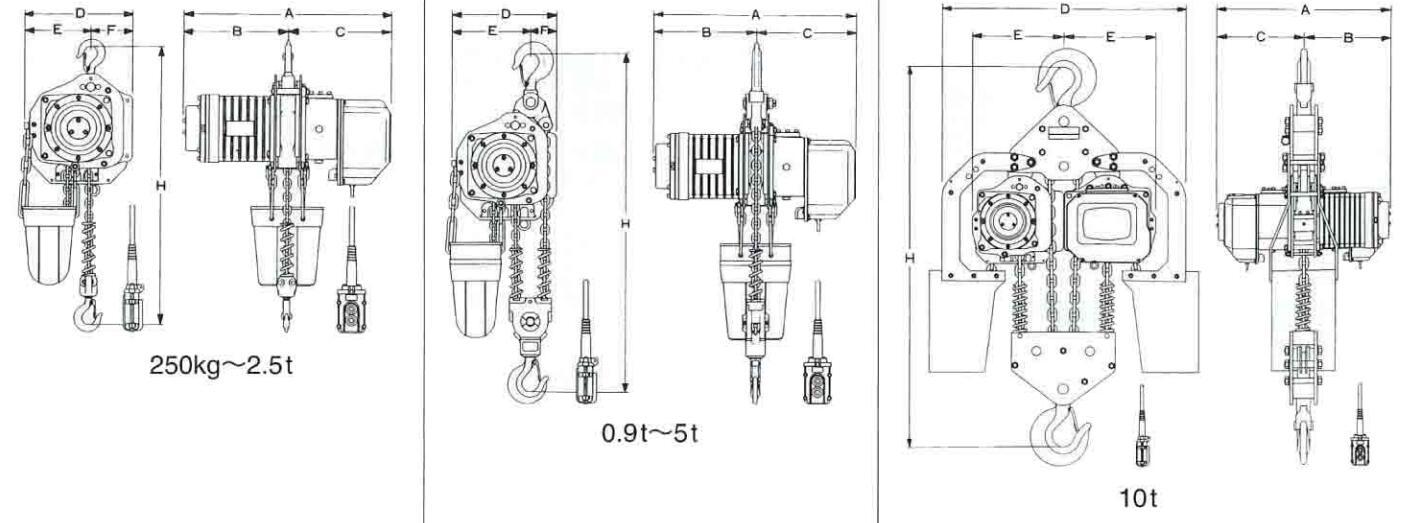 DA/DB型电动葫芦覆盖起重量范围0.5t-32t,填补了我国大吨位环链葫芦的空白。该系列产品设计符合JB5317.2环链电动葫芦技术条件的要求,产品体积小、自重轻、有效增加了吊钩作用空间,降低厂房制造成本。配套PK电机,防护等级IP54,减速器内设计有摩擦离合器,防止超载引起的事故。起吊过程中吊钩中心不偏移。起升及小车运行有快慢两种速度。整机设计寿命25年。 DA/DB型电动葫芦兼有可承受频繁,长时间使用的耐用性与高速提升性能,低噪音的最高级电动葫芦。采用配备有机械制动器与电磁制动器的双制动器安全设计、